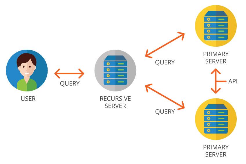 Primary DNS server – Primary DNS server