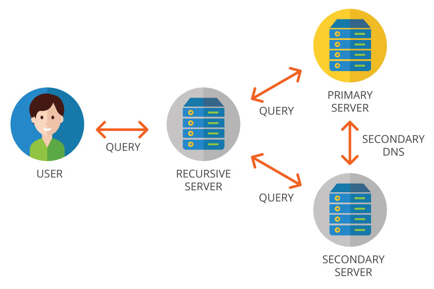 Primary DNS server–Secondary DNS server
